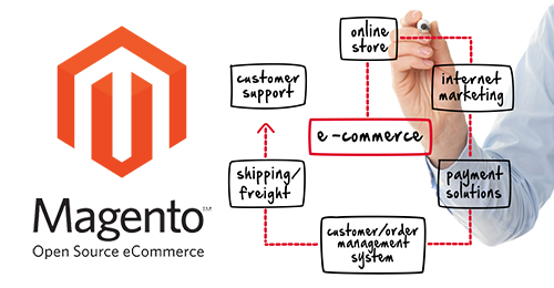Magento Ecommerce Ayrshire & Glasgow